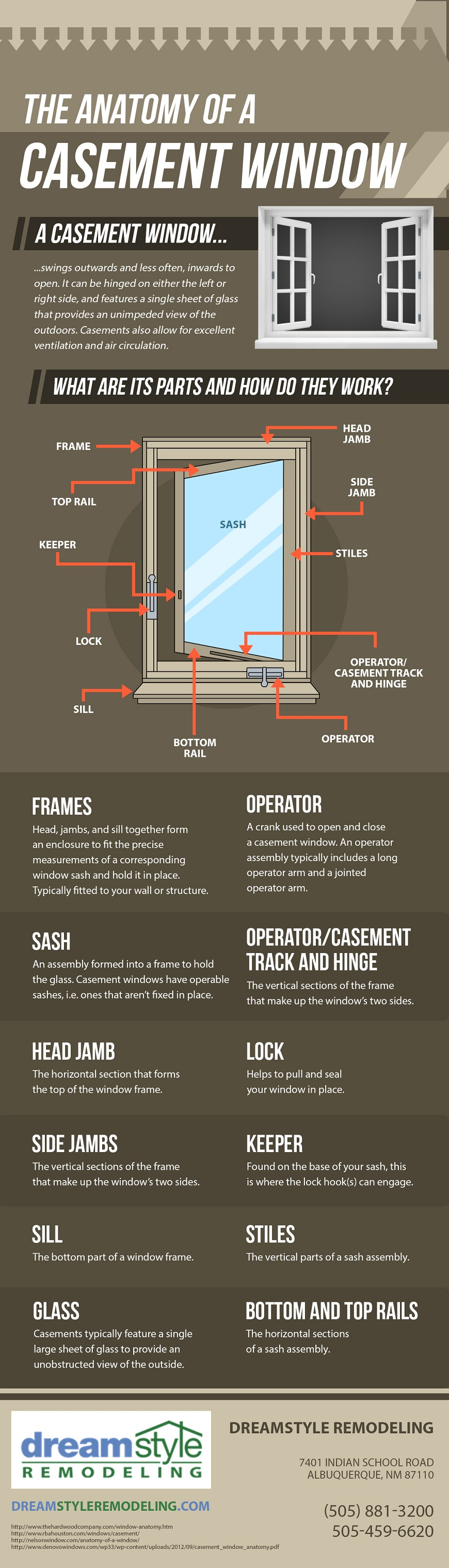 Infographics The Anatomy Of A Casement Window